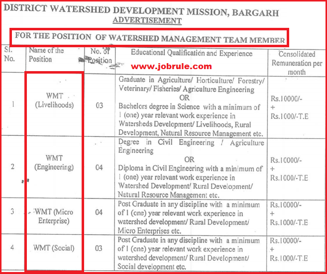 Odisha Bargarh District WMT IWMP Clusters Latest Job Advertisement & Application Form February 2015