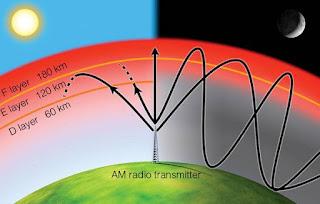 Fungsi dan Manfaat Lapisan Atmosfer bagi Kehidupan Manusia Sehari-hari