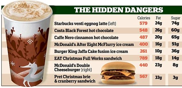 Nutritional Information Starbucks Drinks