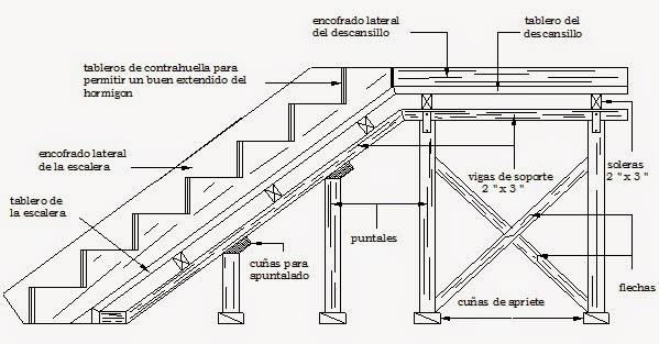 Construcci n de edificios noviembre 2014 for Construccion de escaleras de concreto armado