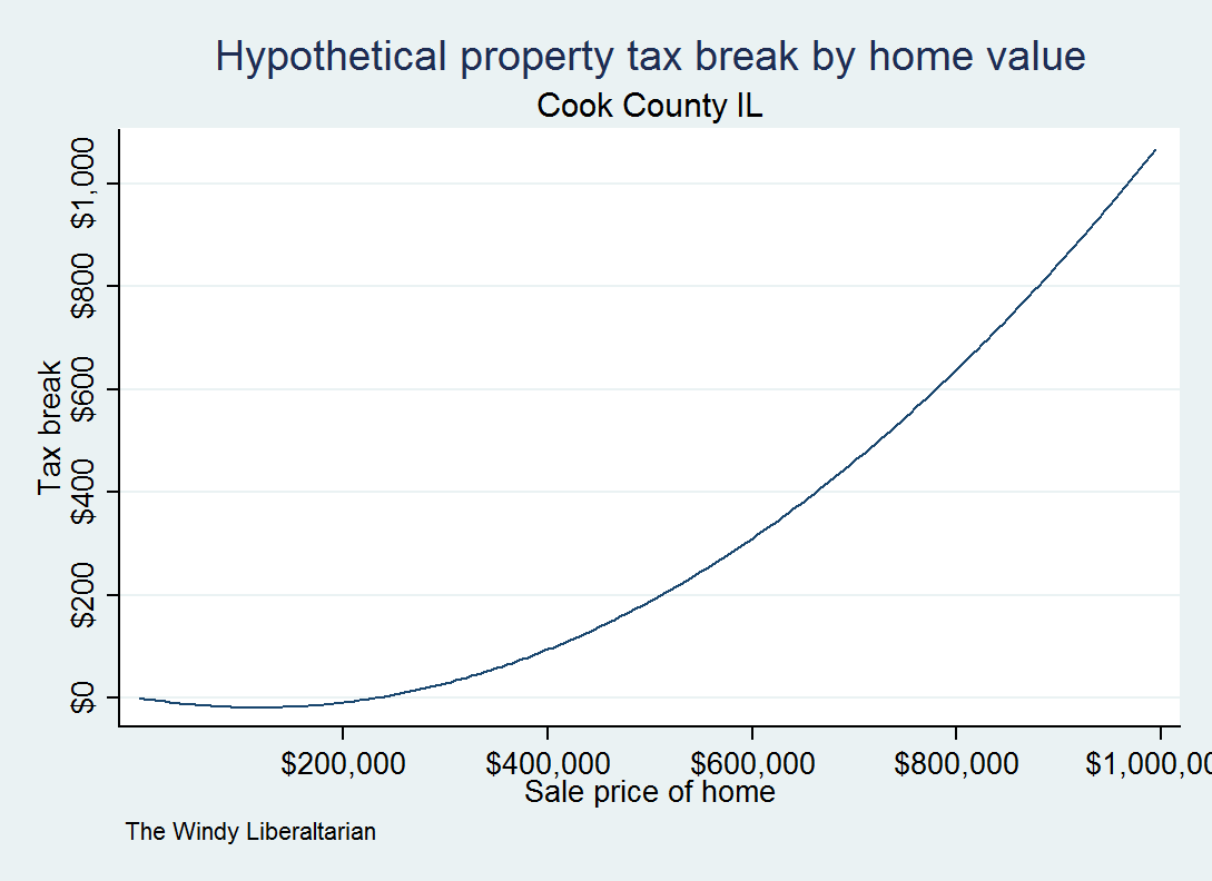 clearly homes worth more than a half a million dollars receive a fairly substantial tax break every year