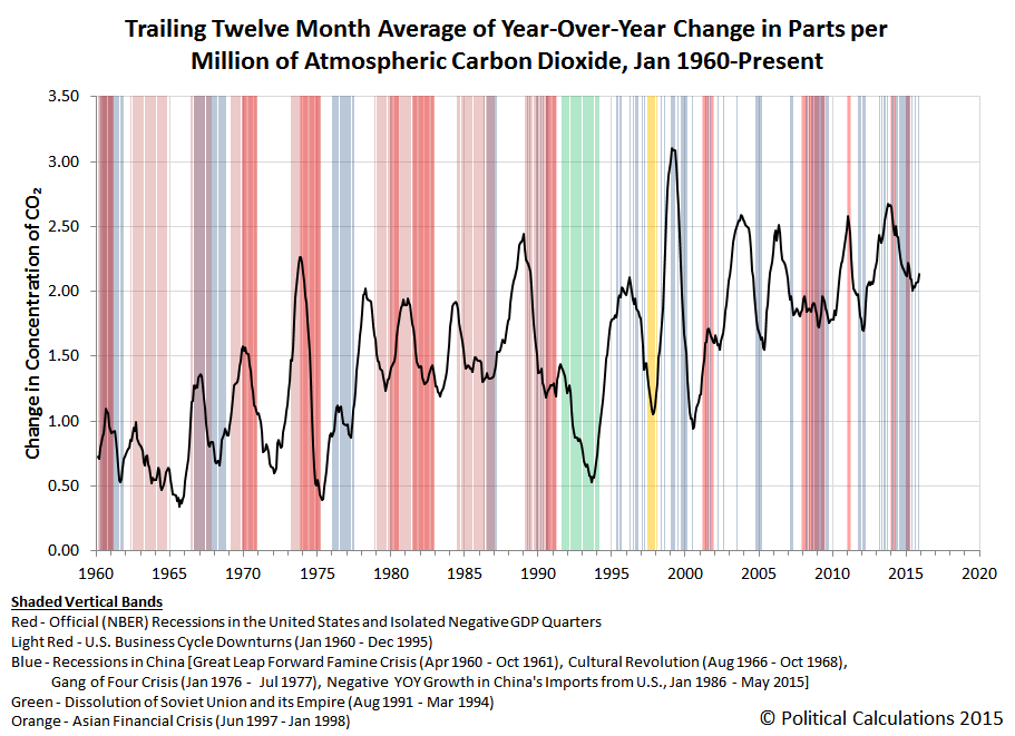 Trailing Twelve Month Average of Year-Over-Year Change in Parts per Million of Atmospheric Carbon Dioxide, Jan 1960-Present