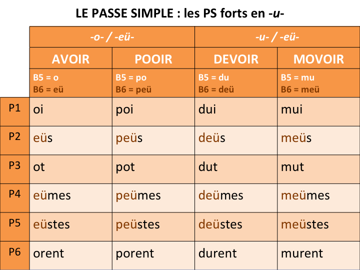 Verbe rencontrer au passe simple