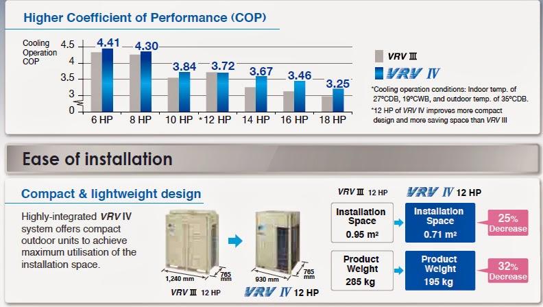 Dàn nóng vrv IV nhỏ hơn VRV III