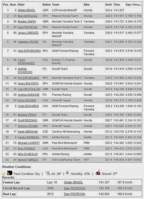 Hasil FP3 MotoGP Catalunya Spanyol 2014