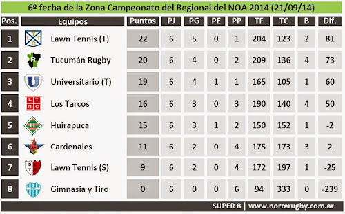 Posiciones de la 6º fecha del Campeonato Regional del NOA