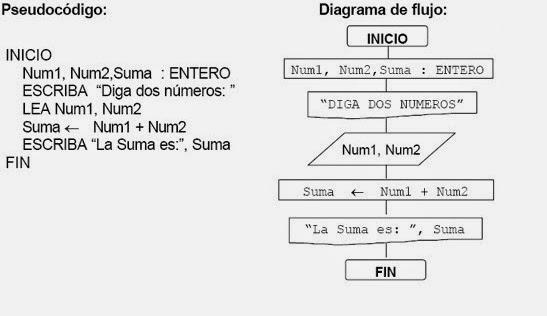 Ingeniera en computacin y redes ejemplo escriba un algoritmo que pregunte por dos nmeros y muestre como resultado la suma de estos use pseudocdigo y diagrama de flujos ccuart Gallery