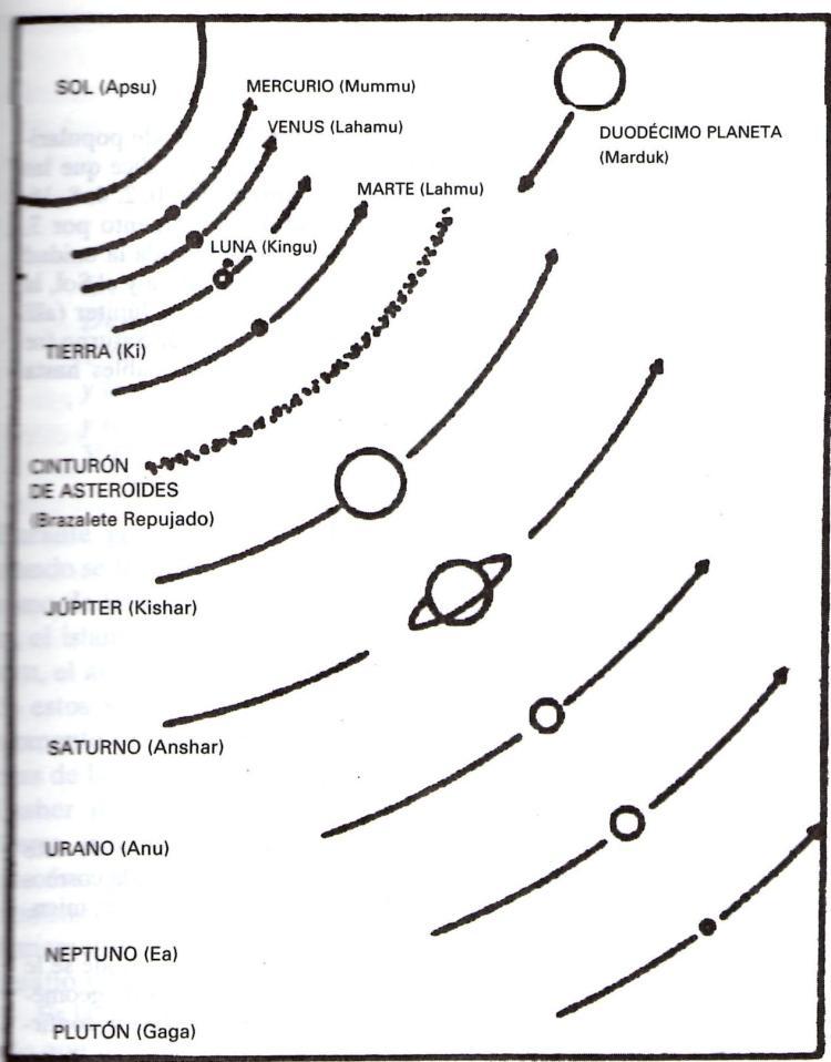 Astrología Médica: So it was... The creation of Solar System