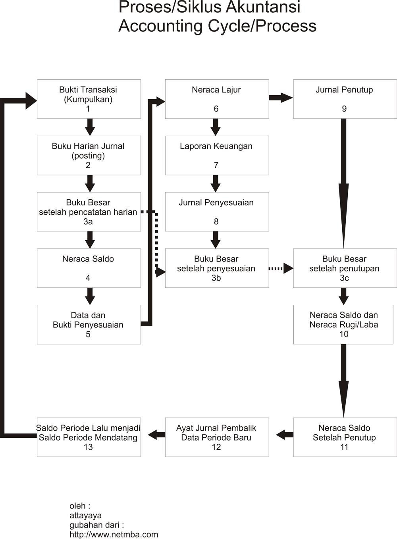 Ruang Lingkup Sistem Informasi Akuntansi (SIA)