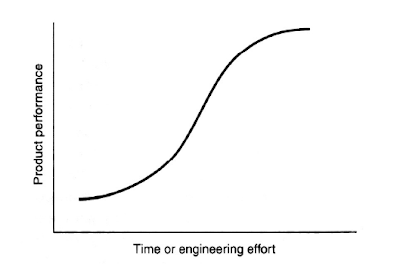 "Technology Life Cycle: the ""S"" Curve"