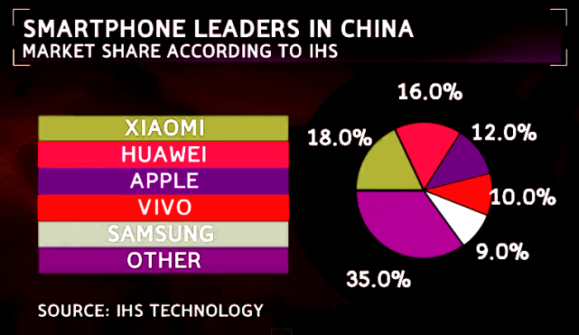 Smartphone Market Share in China