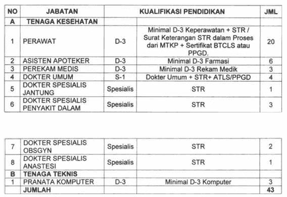 Penerimaan Pegawai PTT BLUD RSUD Prof. Dr. Margono Soekarjo Purwokerto