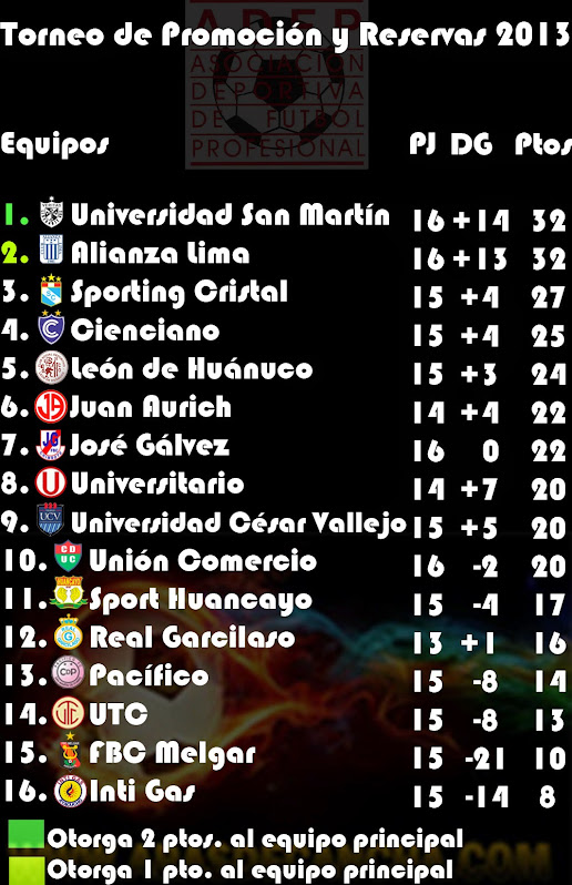 Tabla de Posiciones del Torneo de Promocin y Reservas