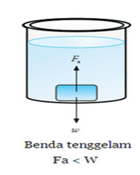 Image result for benda tenggelam'