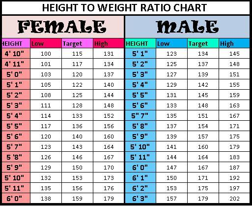 Image Gallery losing weight chart
