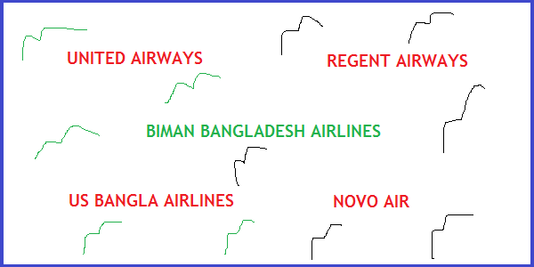 Domestic Cheap Flights in Bangladesh