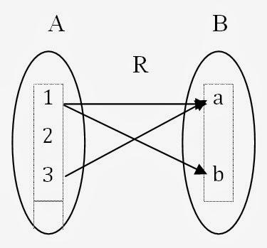 Yumnas official relasi perhatikan diagram panah berikut r menunjukkan hubungan atau relasi dari himpunan a ke himpunan b yang dapat dituliskan sebagai berikut ccuart Gallery