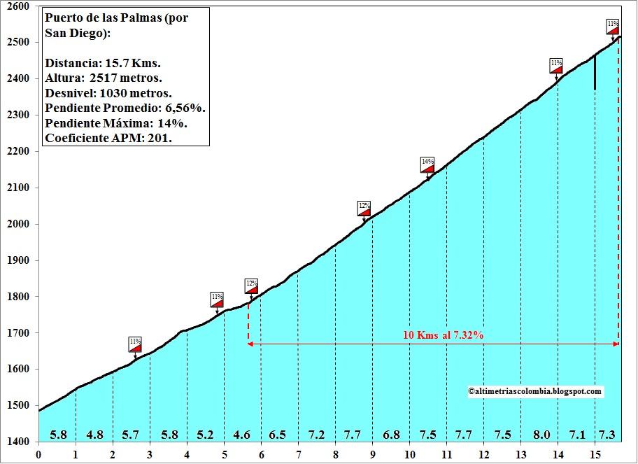CRITERIUM INTERNATIONAL 2014 LAS+PALMAS+por+Medell%C3%ADn