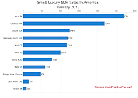 U.S. Small luxury suv sales chart January 2013