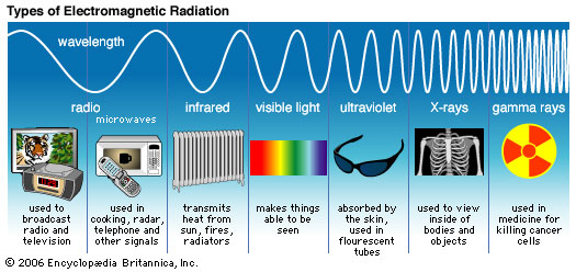 an analysis of electromagnetic radiation emission and transmission Visible and ultraviolet spectroscopy 1 electromagnetic radiation such as visible light is commonly and is seldom used as a routine tool for structural analysis.