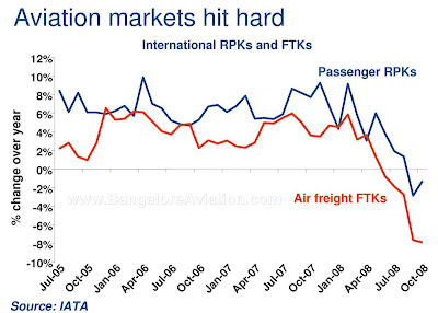 aviation markets hit hard