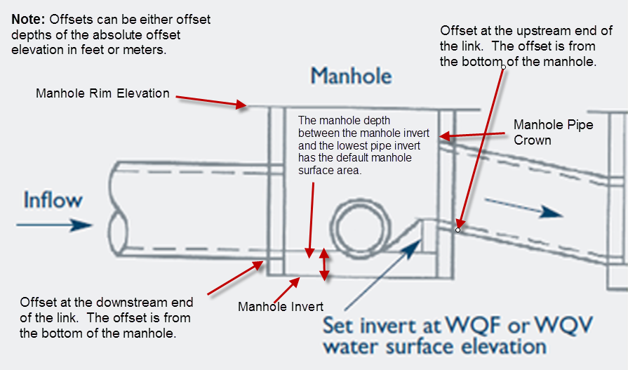 Manhole Elevations In Infoswmm And Swmm 5