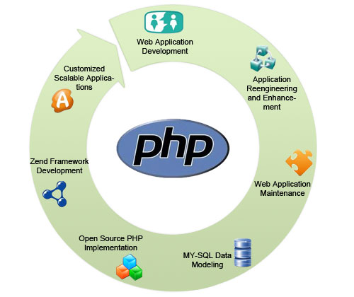 about php developer