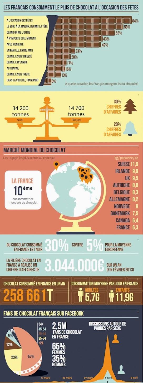 http://lesgourmands2-0.com/wp-content/uploads/2014/04/facebook-infographie-paques.png