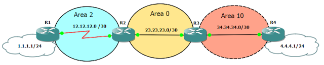 ospf multiple area topologi