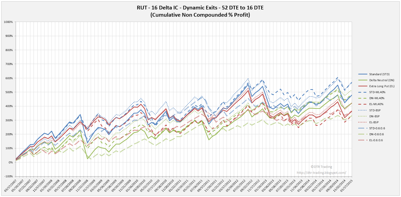 Iron Condor Dynamic Exit Equity Curves RUT 52 DTE 16 Delta All Versions