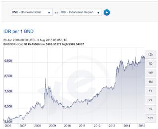 rupiah vs mata uang dollar brunei