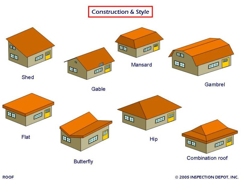 House roof designs for Design styles for your home quiz