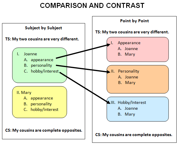 topics for comparison and contrast essay
