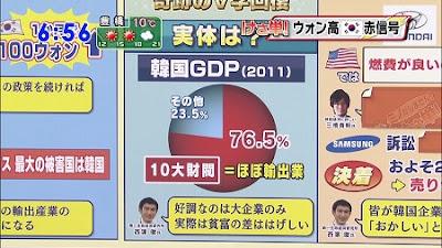 韓国10大財閥 GDP サムスン
