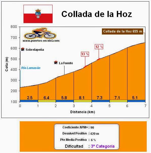 Altimetría Collada de la Hoz