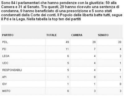 21 cost ecco chi sono i delinquenti della politica for Quanti sono i parlamentari