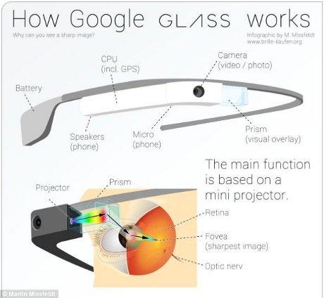 Cara Kerja Fitur Google Glass