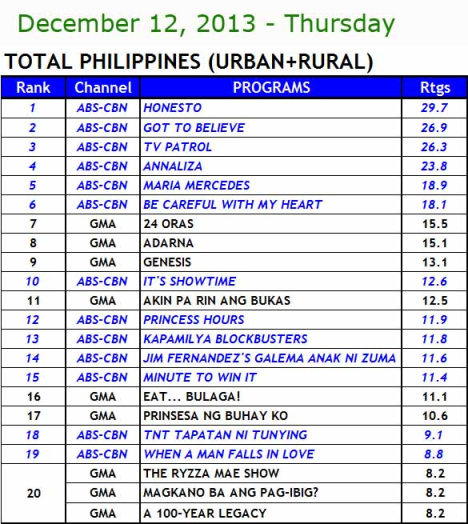 Kantar Media National TV Ratings (Dec 12)
