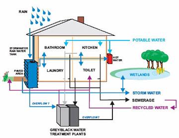 Ayudando a nuestro mundo uso del agua pluvial la casa for Deposito agua pluvial