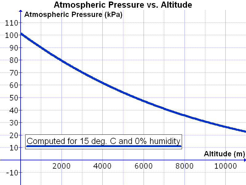 Scientific explorer earth 39 s atmosphere part 3 structure - Atmospheric pressure conversion table ...