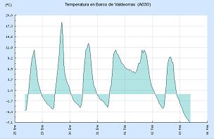 Temperatura actual en O Barco (SAIH)