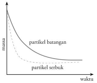 Grafik pengaruh luas permukaan terhadap laju reaksi