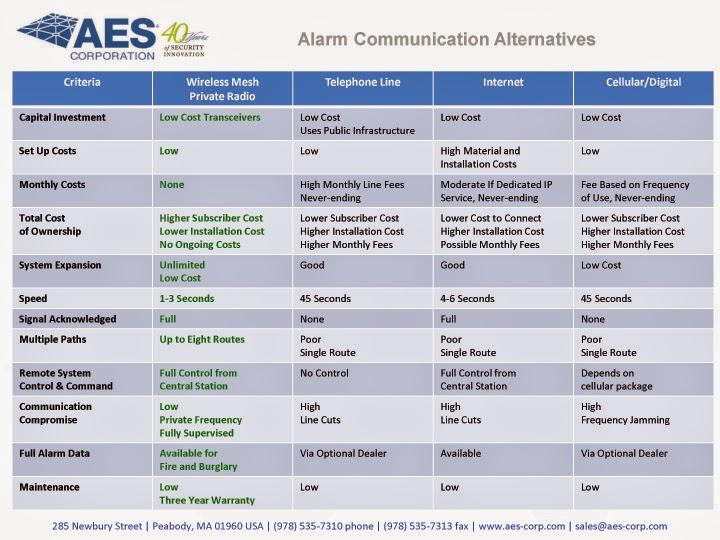 http://jksecurity.com/wp-content/uploads/2015/04/AlarmCommunicationAlternatives_chart.jpg