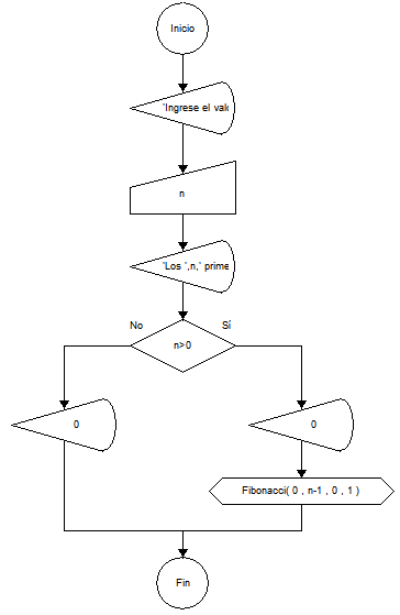 Algoritmo de la serie de fibonacci diagrama de flujo hollywood sucesin de fibonacci diagrama de flujo y algoritmo solo disponible en buenastareas ccuart Image collections