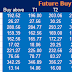 Pre Market : Future and Option Recommendation for 02 January 2015