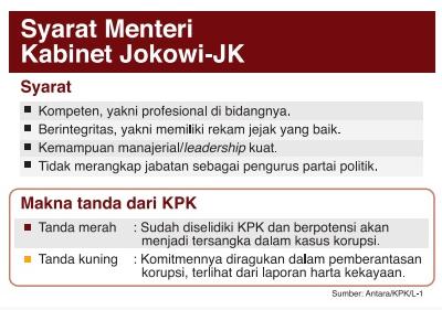 Syarat Mentri Kabinet Jokowi