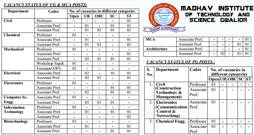 Madhav Institute of Technology & Science (MITS) Gwalior Recruitment 2015