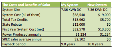 Green Risks: Solar Panels Buy Now or Wait