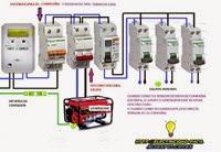 conexiones generador para casa de campo