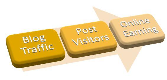 Blog+Traffic+Post+Visitors.JPG (565×270)